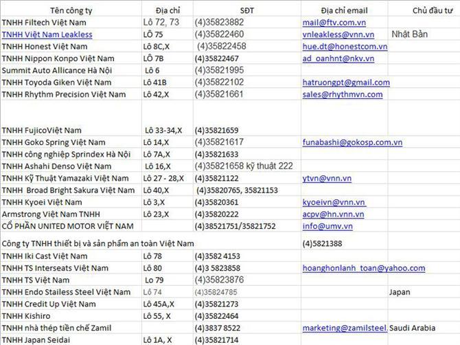 Danh sách khu công nghiệp Nội Bài