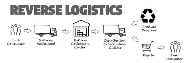 reverse logistics là gì? logistics ngược là gì?