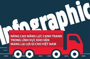 [Infographic] Nâng cao năng lực cạnh tranh Logistics – Chìa khóa thành công của Việt Nam