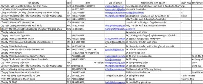 Danh sách khách hàng Khu công nghiệp Phú Nghĩa
