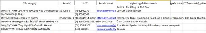 Danh sách khách hàng Khu công nghiệp Lai Xá