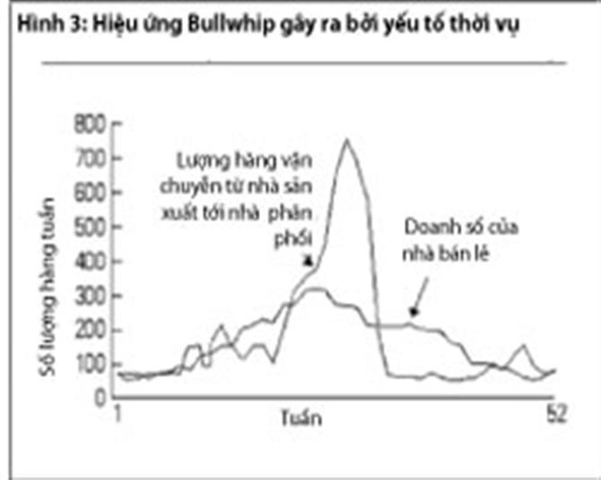 Bullwhip là gì? Hiệu ứng Bullwhip trong chuỗi cung ứng