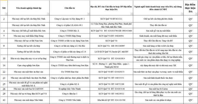 Danh sách các doanh nghiệp tại Bắc Ninh