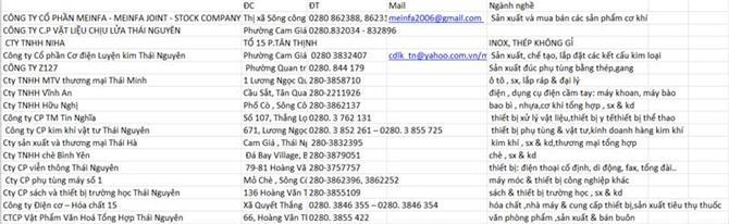 Danh sách khách hàng tỉnh Thái Nguyên