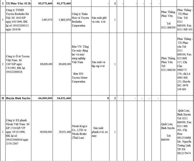 Danh sách khách hàng tỉnh Vĩnh Phúc
