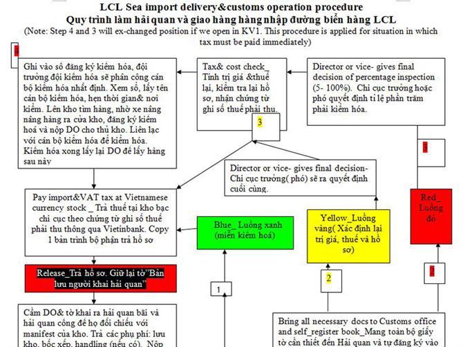 Quy trình hải quan và hàng nhập LCL