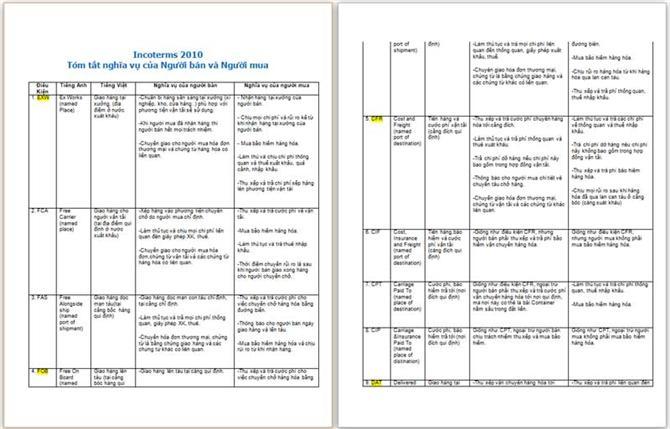 Tóm tắt trách nhiệm của người bán và người mua Incoterms 2010