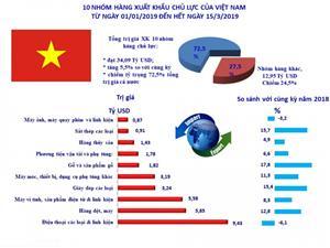 Infographics: 10 nhóm hàng xuất khẩu lớn nhất tính đến 15/3