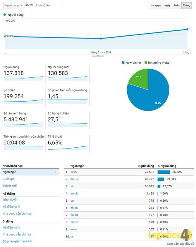 thống kê lưu lượng truy cập logistics4vn.com
