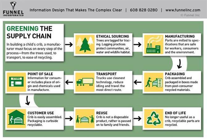 Green Supply Chain - Chuỗi cung ứng xanh là gì?