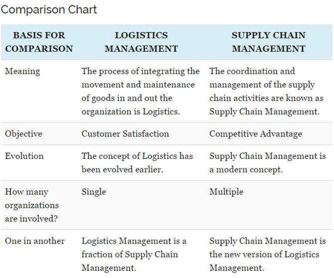 Sự khác biệt giữa Logistics và Supply Chain