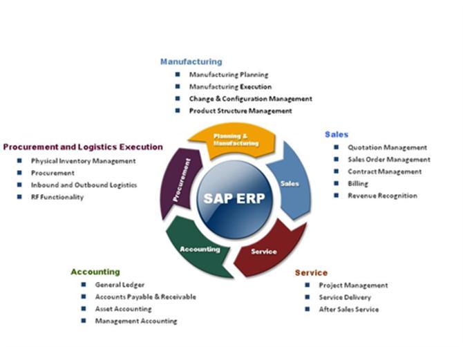 Ứng dụng phần mềm SAP ERP vào quản trị chuỗi cung ứng