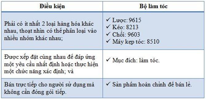 quy tắc phân loại HS Code