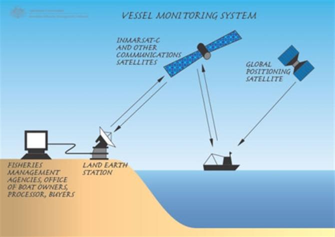 Hệ thống giám sát tàu thủy