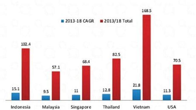 thương mại điện tử Đông Nam Á