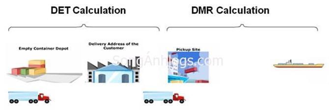 Phí DEM DET và storage đối với hàng hóa xuất, nhập khẩu