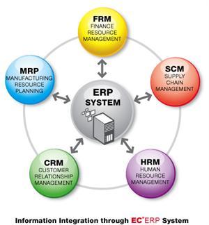 ERP là gì? – Enterprise Resource Planning là gì?
