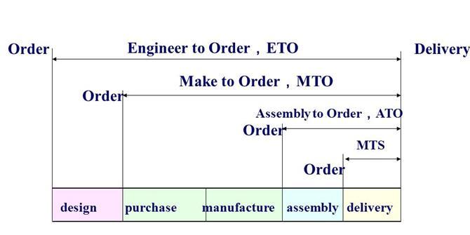 MTO là gì? ETO là gì? ATO là gì? MTS là gì?