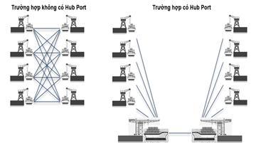 Hub Port - Cảng trung chuyển tập trung và những lợi ích