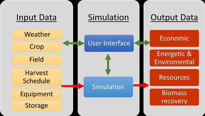 Mô hình IBSAL trong chuỗi cung ứng