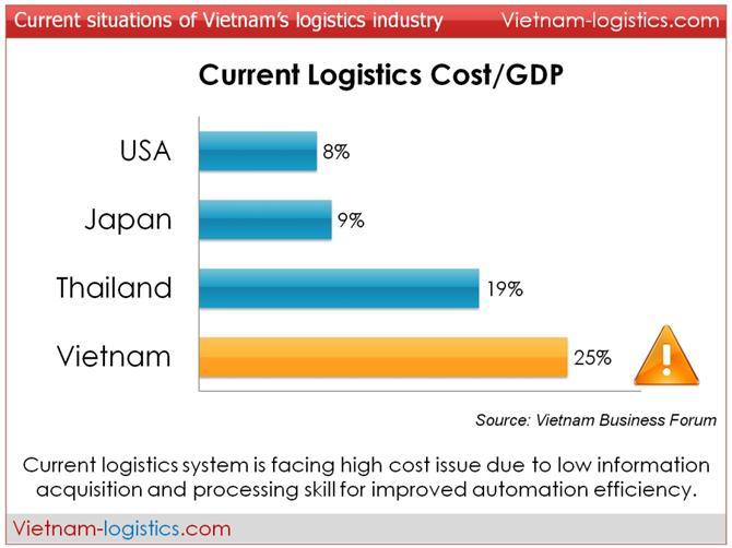 Logistics-Cost-GDP-Vietnam