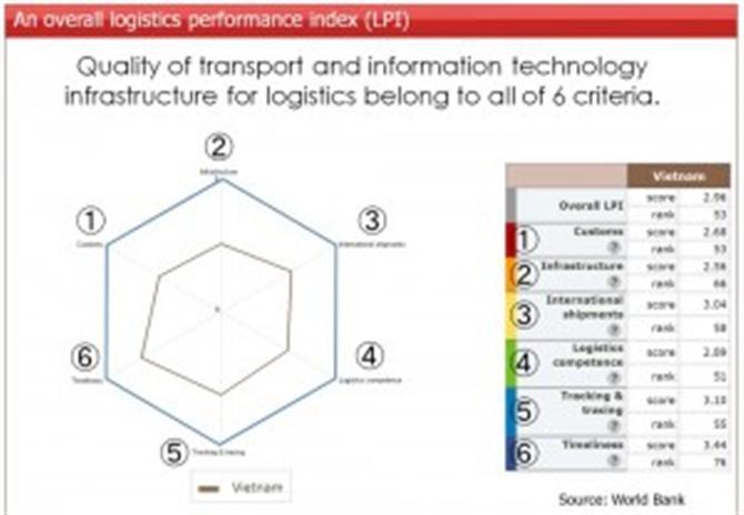 Chỉ số LPI là gì? (Logistics Performance Index)