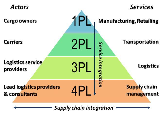 3PL là gì? 4PL là gì? So sánh giữa 3PL và 4PL