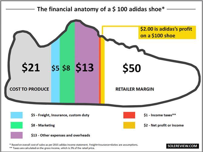 Chi phí để làm ra một đôi giày Adidas