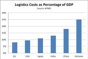 Chi phí Logistics là gì? Thực trạng chi phí Logistics tại Việt Nam