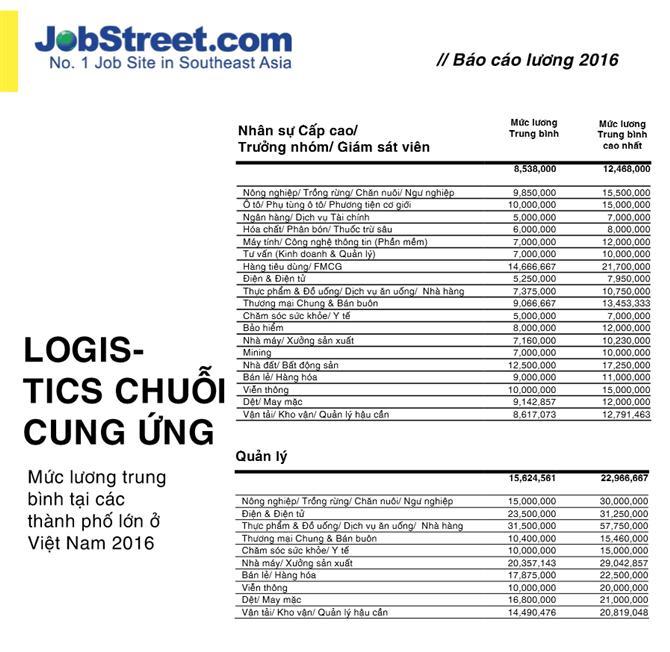 Tổng hơp Lương ngành Logistics, Xuất Nhập Khẩu, Chuỗi cung ứng năm 2016 – 2017