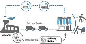 Vendor managed inventory là gì? Thế mạnh và hạn chế của VMI
