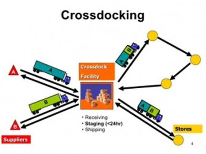 cross docking là gì