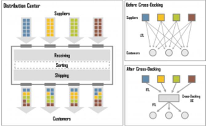 Cross docking là gì? - Những điều cần biết về Cross docking.