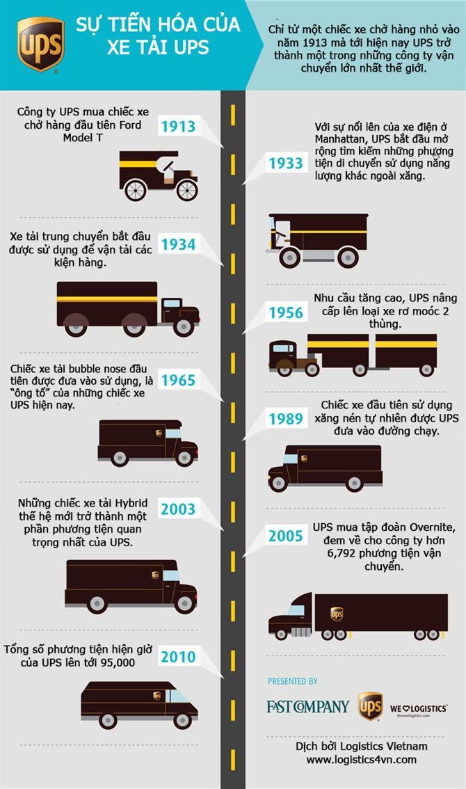 Sự tiến hóa của xe tải UPS