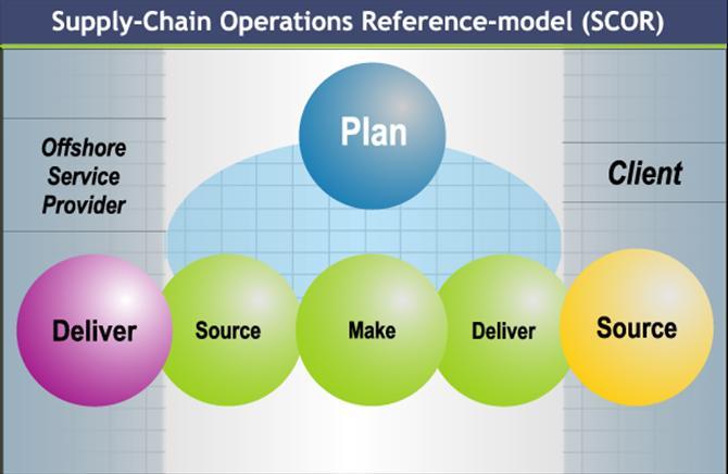 SCOR là gì ? Giới thiệu mô hình SCOR (Supply Chain OperationReference)