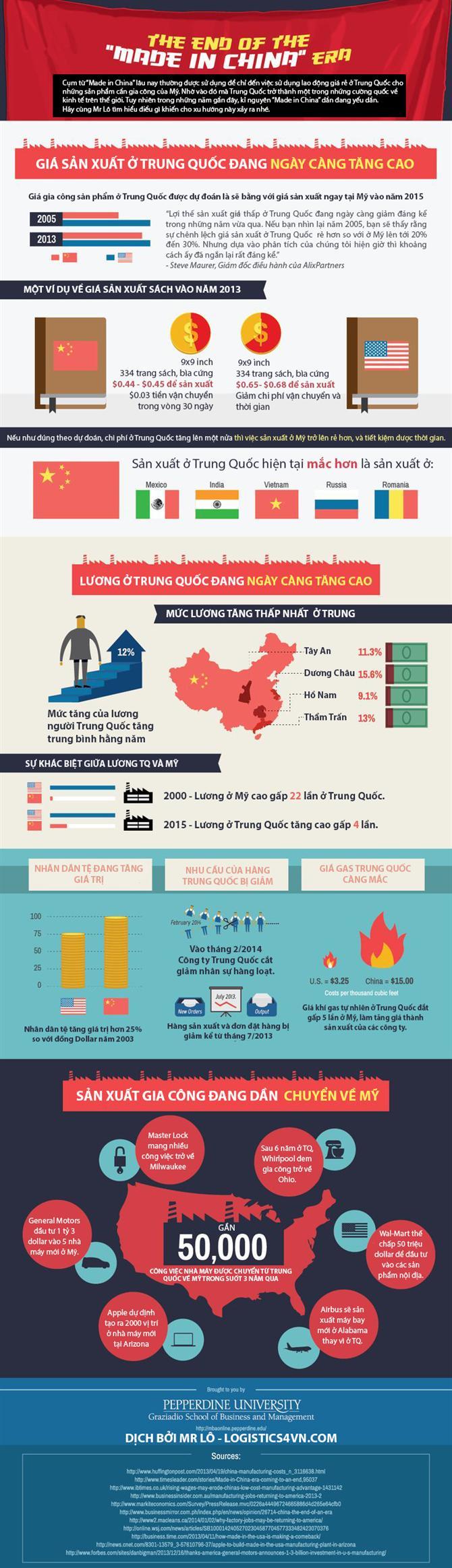 Kỷ nguyên Made in China đã kết thúc - logistics4vn