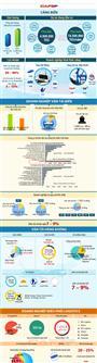 [infographics] Mạng lưới logistics Việt Nam đang nằm trong tay những đại gia nào?