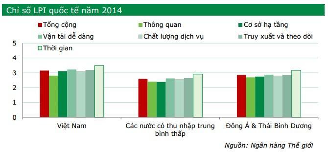 Thực trạng Logistics Việt Nam