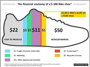 Chi phí để làm ra một đôi giày thể thao?