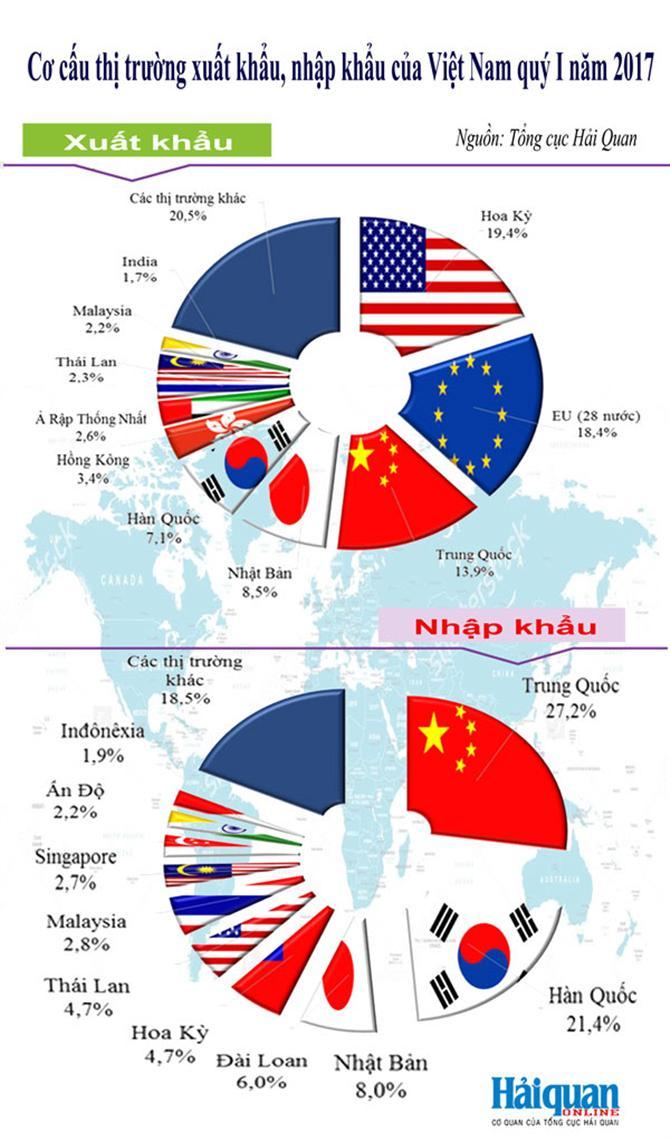 thị trường XNK Việt Nam trong quý I năm 2017