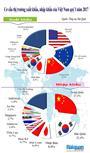 Infographics: Các thị trường XNK Việt Nam trong quý I năm 2017