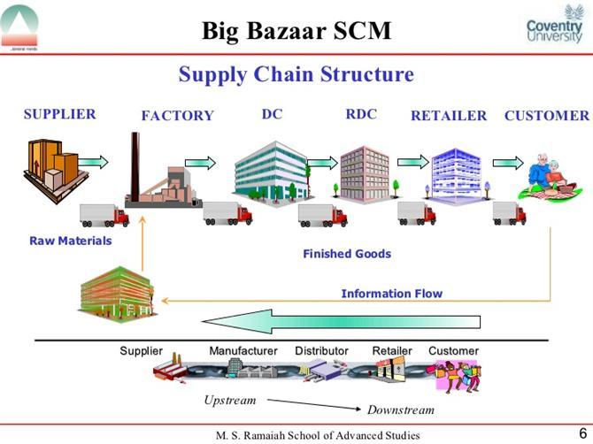 cấu trúc của chuỗi cung ứng