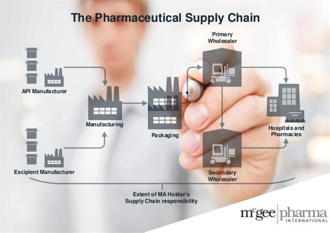 Các đặc điểm của chuỗi cung ứng dược phẩm