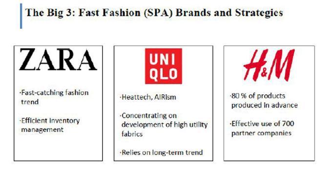 So sánh mô hình kinh doanh của Zara, H&M và Uniqlo